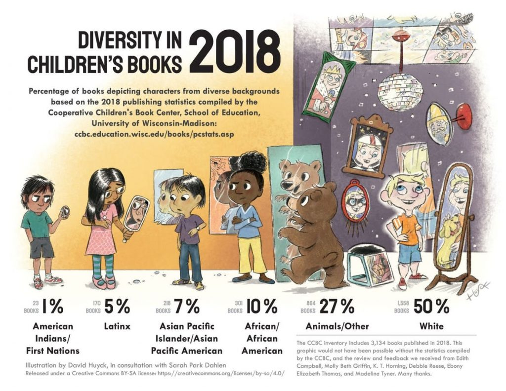 Graphic showing stats about diversity in children's books