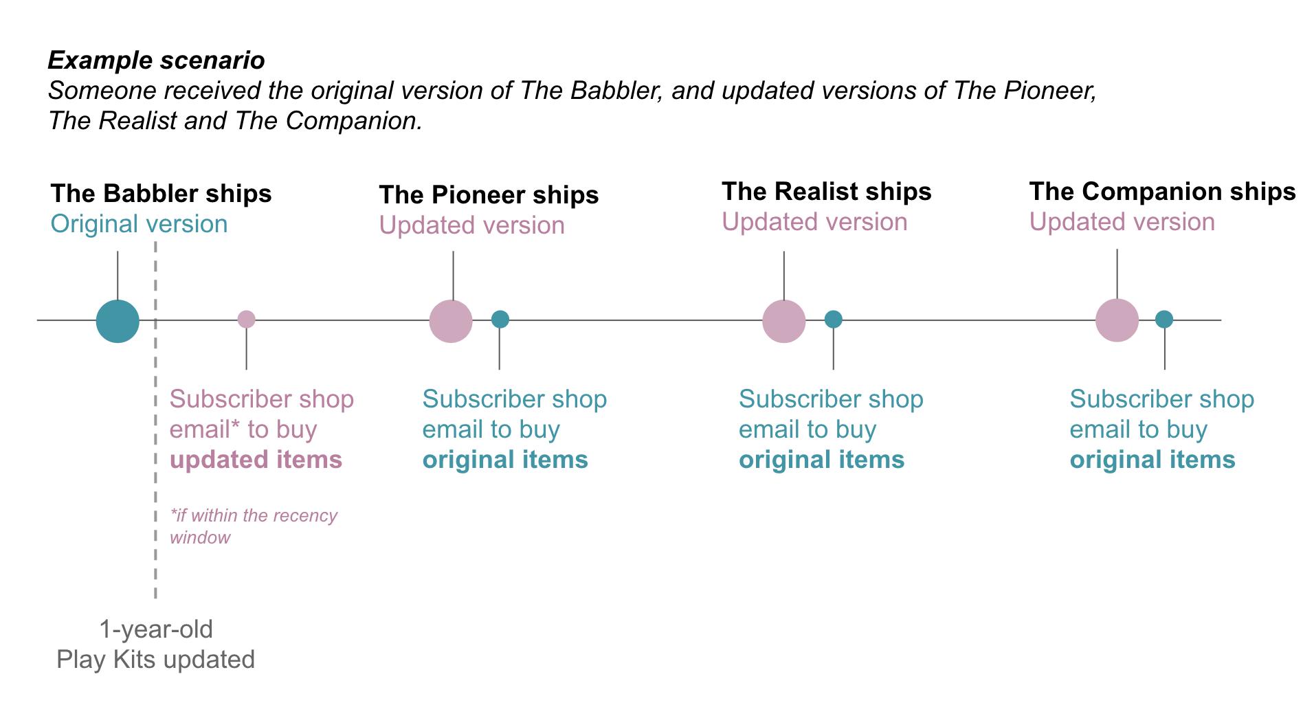 Subscriber Shop timeline